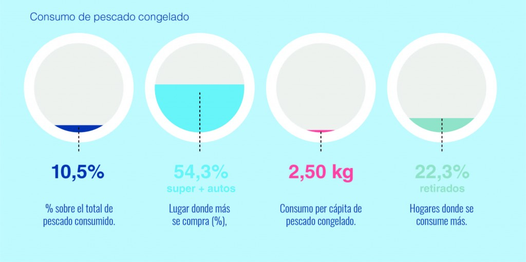 consumo-pescado-congelado