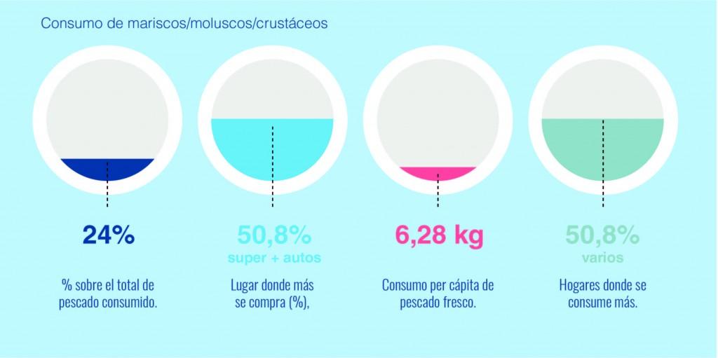 consumo-mariscos