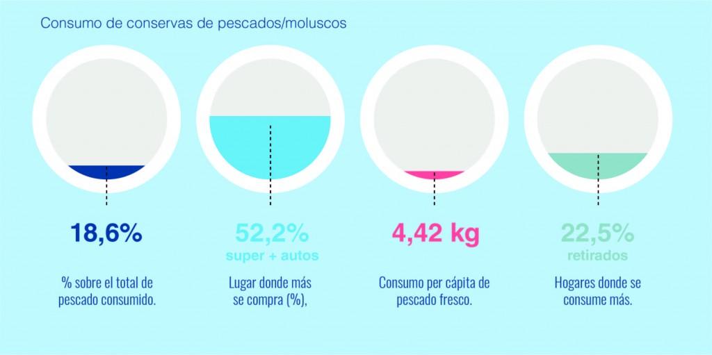 consumo-conservas