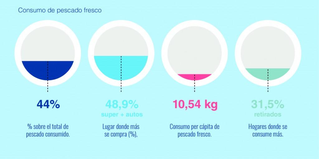 Consumo_pescado_fresco